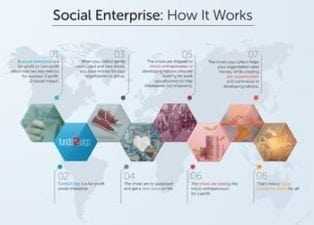 Social Enterprise – How it Works