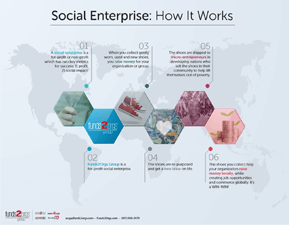 Social Enterprise – How it Works